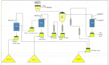 Albany Production Flow Chart